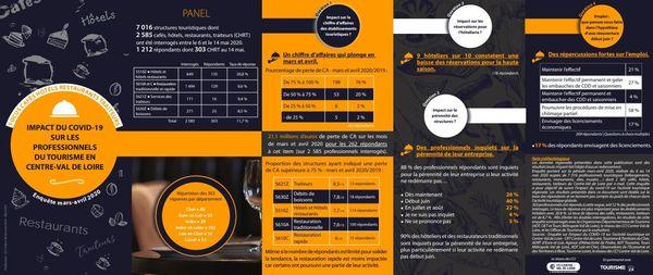 La CCI du Centre-Val de Loire a réalisé une étude sur les pertes de chiffres d'affaire enregistrées pour les bars et les restaurants