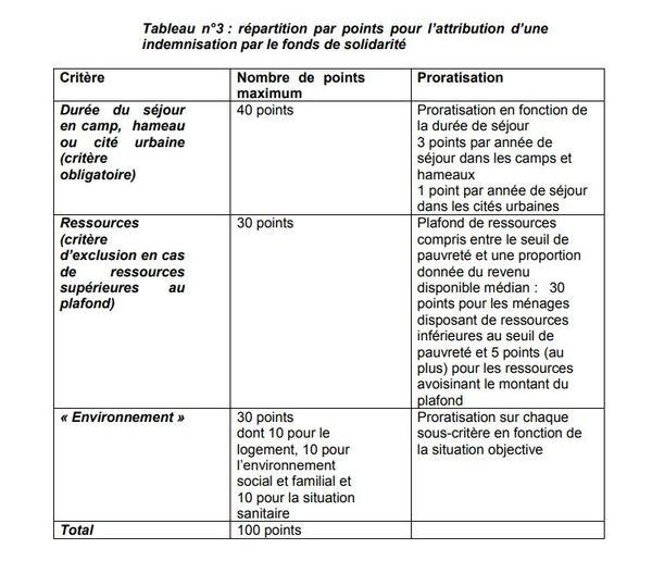 Tableau figurant dans le rapport du groupe de travail, qui conditionne le remboursement notamment à l'internement en camp.