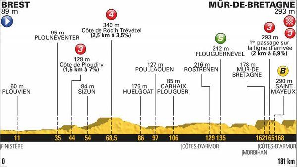 Le profil de la 6e étape du Tour 2018
