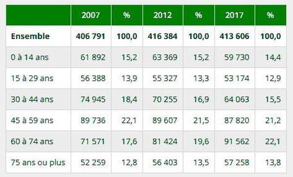 Le tableau de l'Insee montre clairement le vieillissement de la population