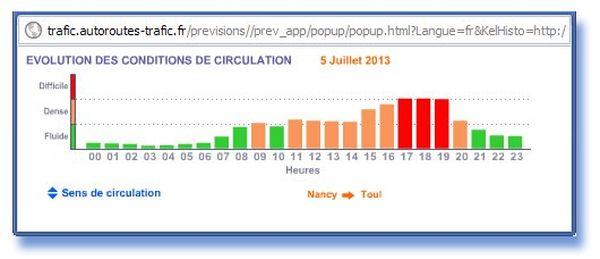 C'est entre Toul et Nancy que la circulation sera la plus soutenue ce 5 juillet 2013