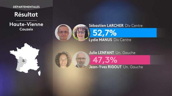 Le binôme Divers Centre Sébastien LARCHER / Lydie MANUS remporte le canton de Couzeix devant le binôme de gauche dans les départementales 2021.
