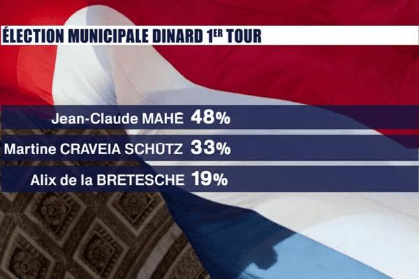 Résultats du 1er tour des élections municipales de Dinard (35) du 26 mars 2017