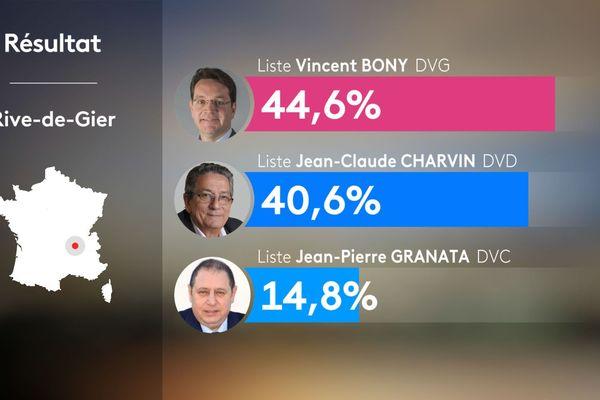 A Rive de Gier, l'ancien maire Jean-Claude Charvin a été battu par Vincent Bony.