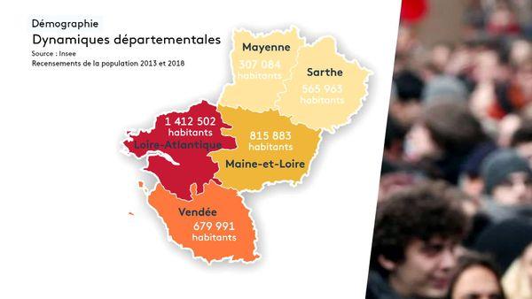 Nous sommes près de 3,8 millions d'habitants en Pays de la Loire