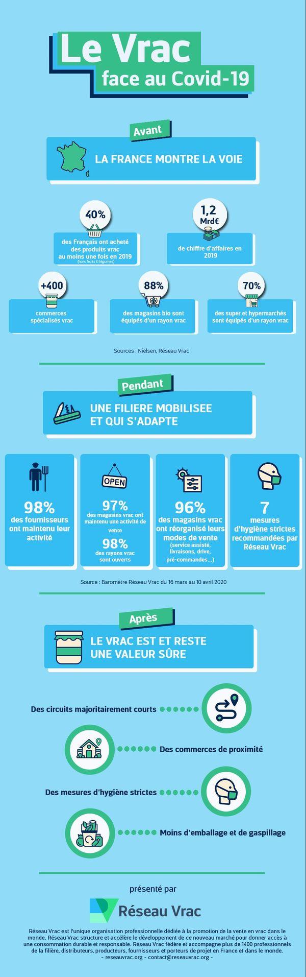 Covid19 : L'infographie de Réseau Vrac pour revenir sur le vrac avant, pendant et après la crise sanitaire