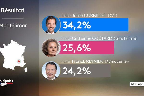 Le 15 mars 2020, le taux de participation au premier tour de l'élection municipale de Montélimar, dans la Drôme, était de 40%