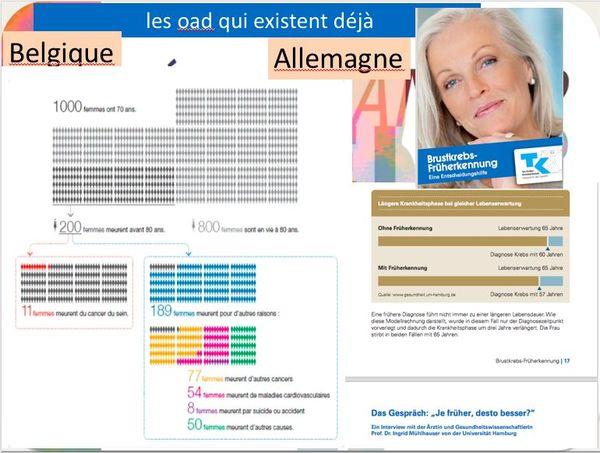 Des extraits d'une présentation lors d'un congrès, montrant les brochures informatives distribuées en Belgique et en Allemagne.