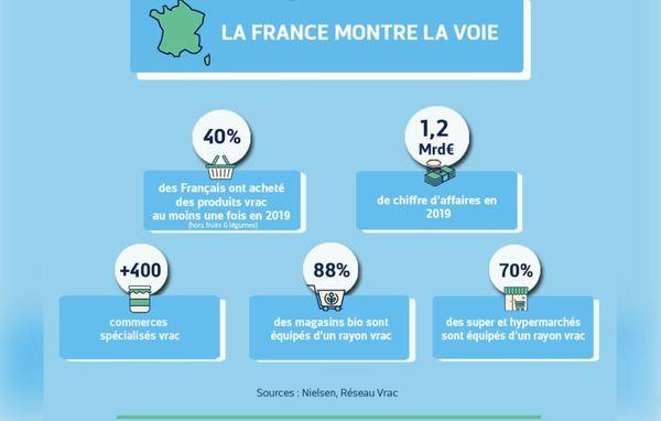 Le vrac est une méthode de consommation de plus en plus appréciée par les Français.