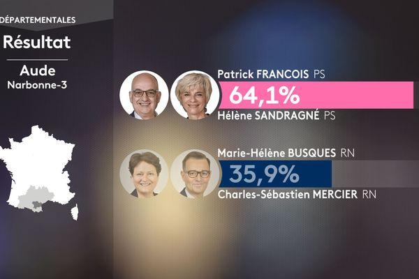Résultats du second  tour des élections départementales pour le canton de Narbonne 3 dans l'Aude : Patrick François et Hélène Sandragné (PS) totalisent 64, 1% des voix.