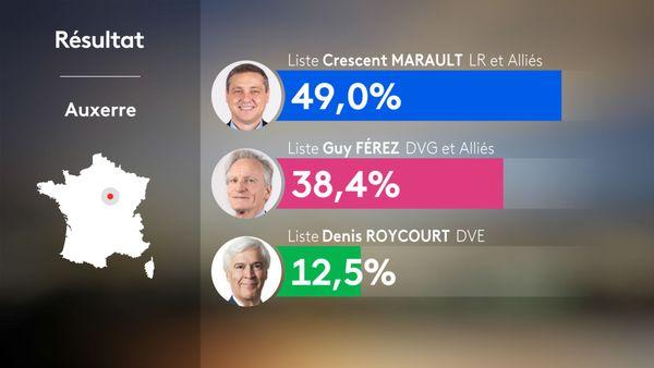 Municipales 2020 2nd tour - Auxerre : résultats