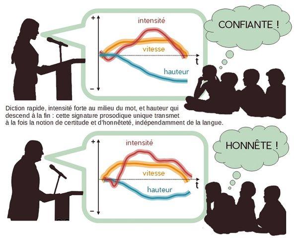 L'influence du débit de parole sur la crédibilité donnée au message.