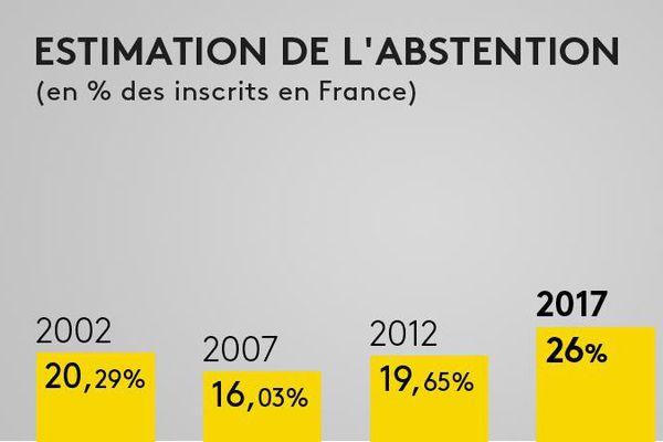 Présidentielle : l'abstention finale devrait s'élever à 26%, selon une estimation Ipsos / Sopra Steria, ce qui serait un record depuis 1969.