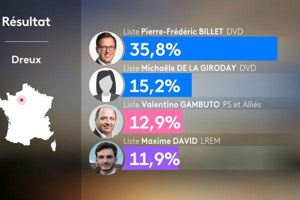 Les résultats du 1er tour des élections municipales de 2020 à Dreux.