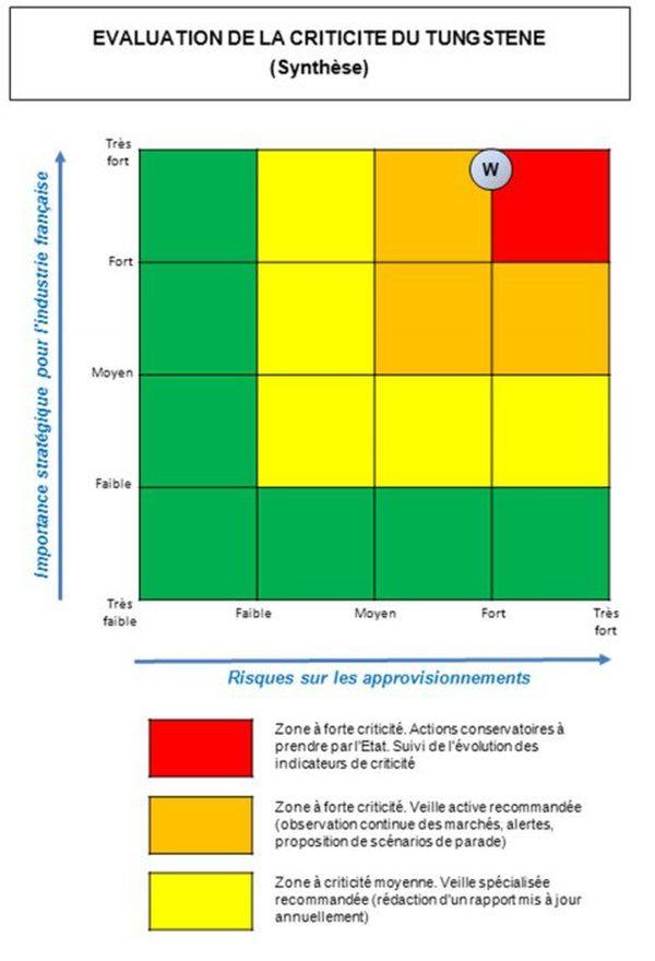 Le tungstène est le minerai présentant le plus grand risque en matière d'approvisionnement et d'importance pour l'industrie française.