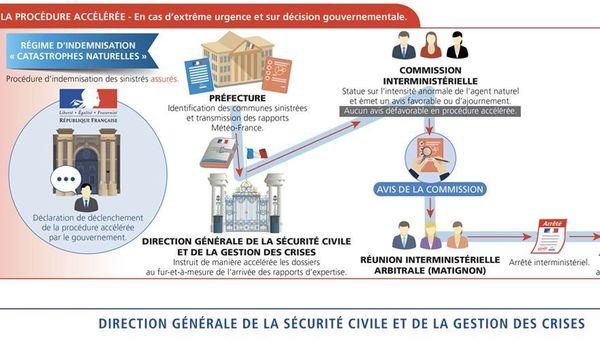 """L'état a mis en place une procédure accélérée du régime d'indemnisation de """"catastrophes naturelles""""."""