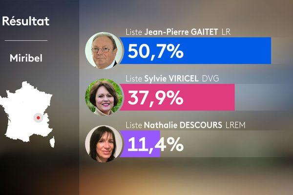 A Miribel dans l'Ain, Jean-Pierre Gaitet a remporté la mairie. Sylvie Viricel, la maire sortante, n'a pas convaincu.