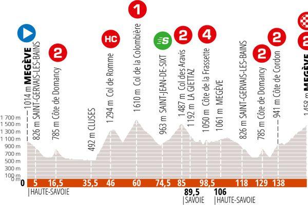 Cinquième et dernière étape du Critérium du Dauphiné.