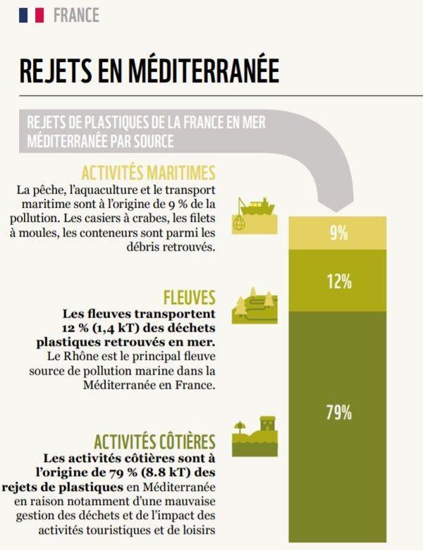 Rejets plastiques de la France vers la mer Méditerranée.