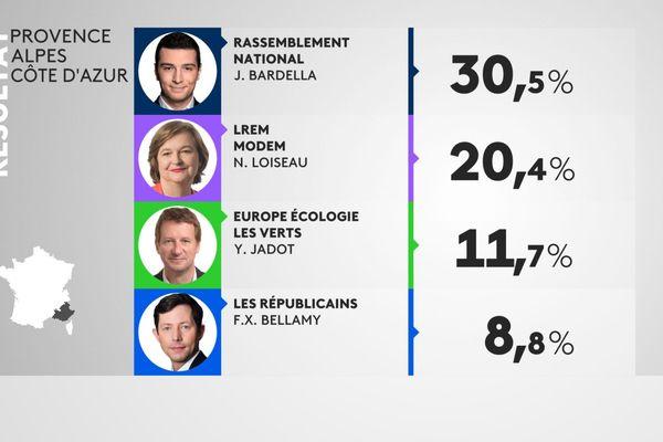 Infographie - Résultats des listes aux élections européennes 2019 en Paca.