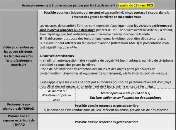 Les mesures d'assouplissement proposés par le Ministère des solidarités et de la santé.