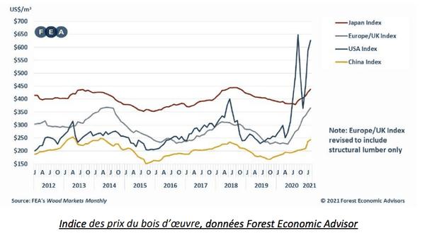 Indice des prix du bois d'oeuvre - Forest Economic Advisor