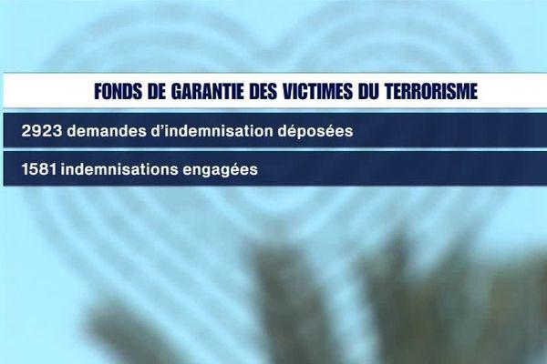 Jusqu'à présent le Fonds de Garantie des Victimes d'Attentat a réglé près de 25 millions d'euros d'indemnisations
