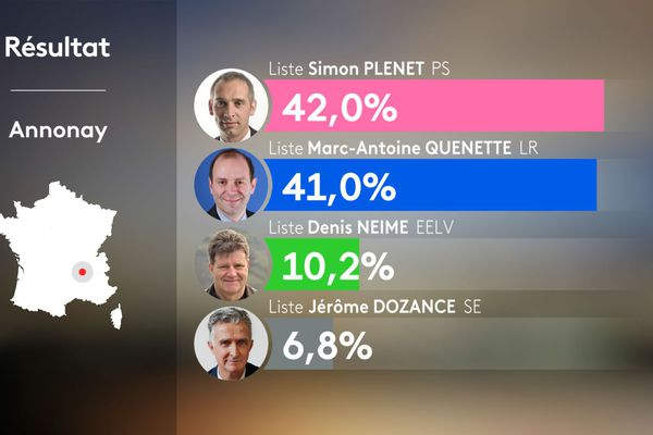 Vote très serré à Annonay, en Ardèche entre Simon Plenet, candidat de la majorité sortante, qui s'est imposé de 37 voix et Marc-Antoine Quenette.