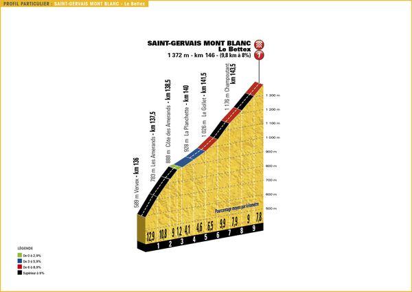 Profil des cols et côtes de la 19e étape du Tour de France 2016 (cliquez pour agrandir)