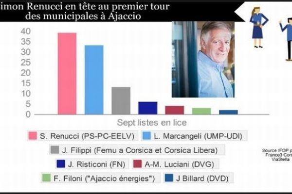 Elections municipales 2014: la situation politique à Ajaccio
