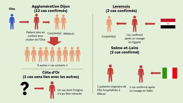 17 cas de Coronavirus Covid-19 sont confirmés en Bourgogne. Il reposent sur 5 chaines de contamination différentes. Le plus gros regroupement se situe dans l'agglomération chalonnaise. L'origine de la contamination d'un patient n'a pas pu être identifiée.