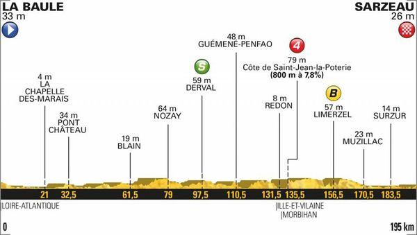 Le profil de la 4e étape du Tour 2018