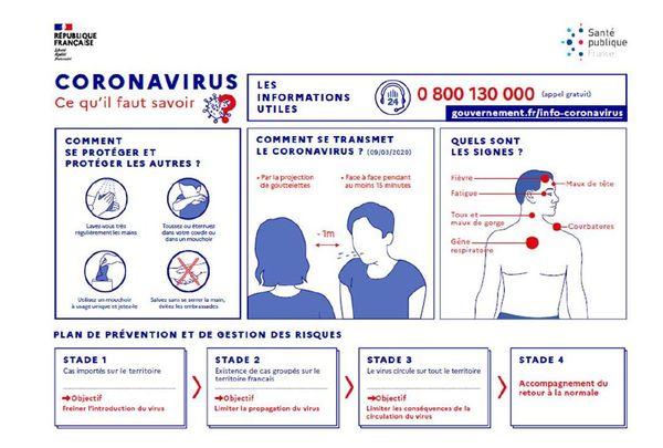 Comment se transmet le coronavirus ?