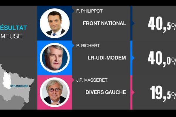 Résultats dans le Meuse ACAL Régionales 2015