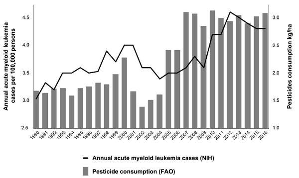 Incidence leucémie (en noir) vs consommation de pesticides (en gris) aux USA
