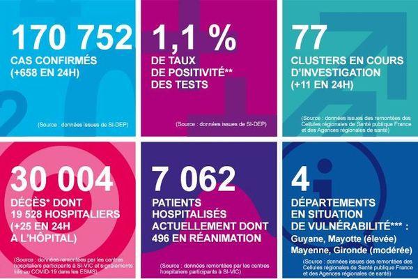 """La Gironde est en """"vulnérabilité modérée"""", selon les dernières données analysées par Santé publique France"""