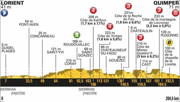 Le profil de la 5e étape du Tour 2018