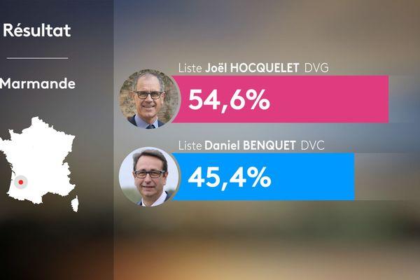 Résultats du 2nd tour municipales 2020 à Marmande