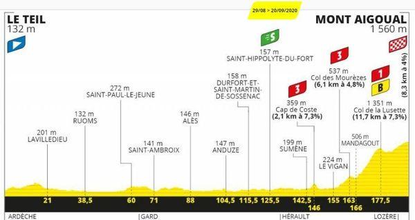 Le profil de la 6ème étape du Tour de France Le Teil - Mont Aigoual