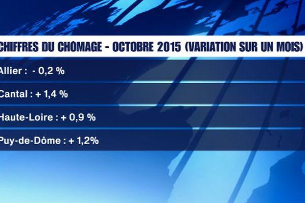 En octobre 2015, seul le département de l'Allier a connu une baisse du nombre de demandeurs d'emploi inscrits en catégorie A. Dans les trois autres départements auvergnats, la tendance est à la hausse.