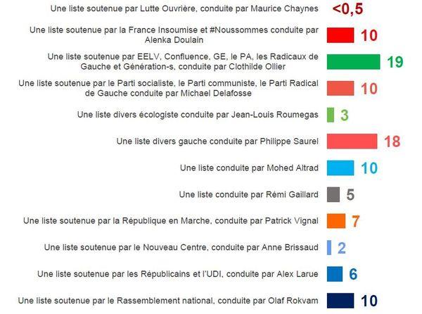 Intentions de vote au 1er tour - Municipales à Montpellier.