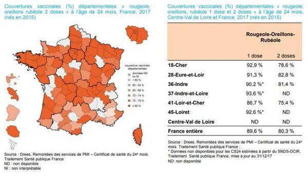 Couverture vaccinale Rougeole Oreillon Rubéole en France et en Centre-Val de Loire