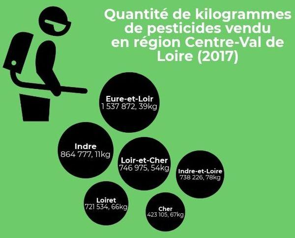 Quantité de kilogrammes de pesticides vendu en région Centre-Val de Loire (2017)