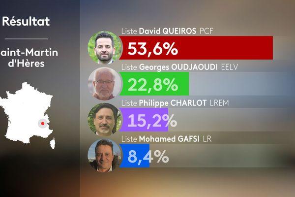 Résultats du 1er tour des municipales 2020 à Saint-Martin-d'Hères en Isère