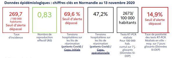 COVID-19 : la situation en Normandie au 13 novembre 2020.