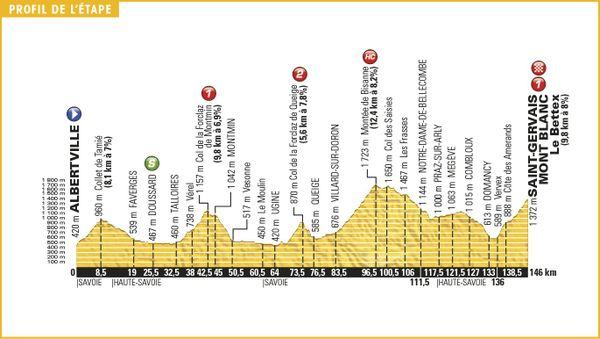 Le profil de la 19ème étape du Tour de France 2016 (cliquez pour agrandir)