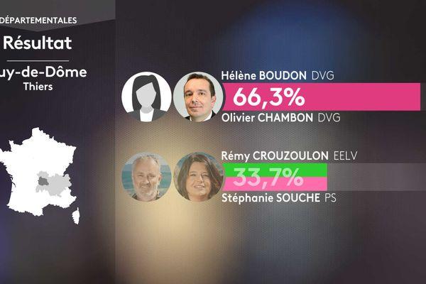 Résultat second tour des élections départementales dans le canton de Thiers (Puy-de-Dôme).