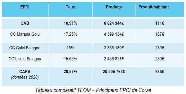 La CAB affiche, pour l'heure, le taux d'imposition le plus bas de Corse, en matière de taxe d'enlèvement des ordures ménagères.