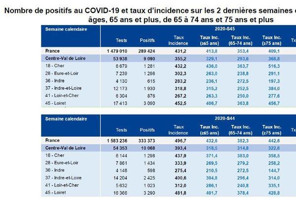 Nombre de positifs au COVID-19 et taux d'incidence sur les 2 dernières semaines calendaires, Tous âges, 65 ans et plus, de 65 à 74 ans et 75 ans et plus