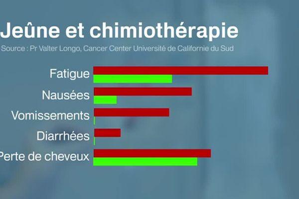 Les effets de la chimio seraient minorés en s'abstenant de manger pendant trois jours.